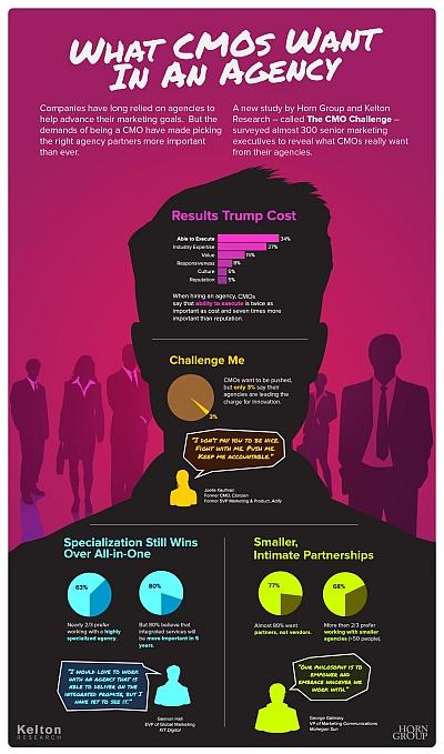 Pazarlama Yöneticileri Nasıl Bir Ajans İstiyor? - İnfografik